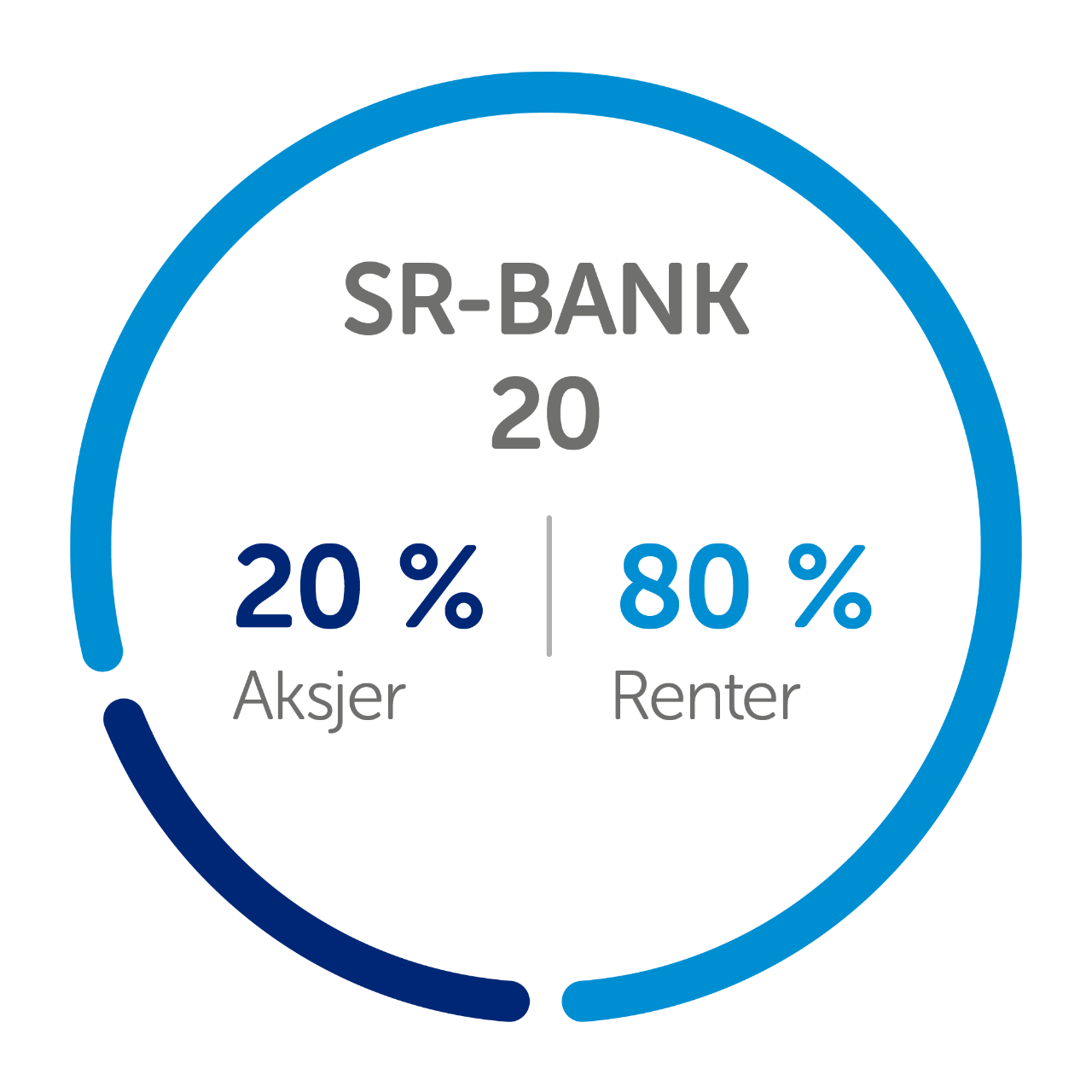 kakediagram fond sr-bank 20