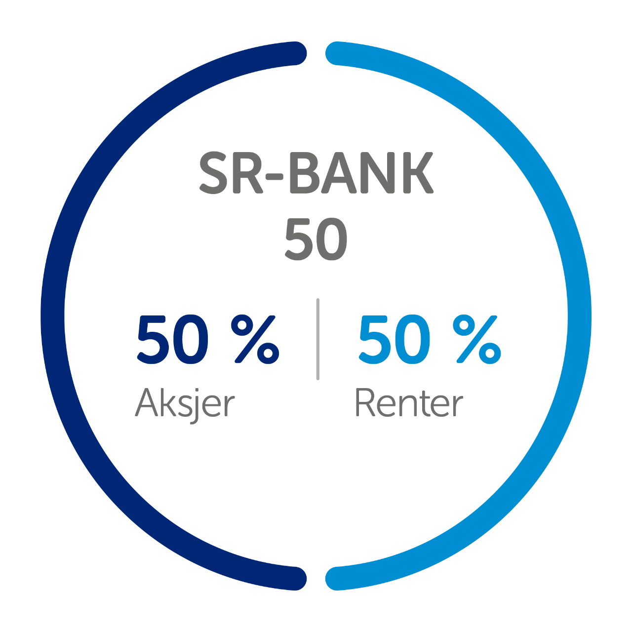kakediagram fond sr-bank 50