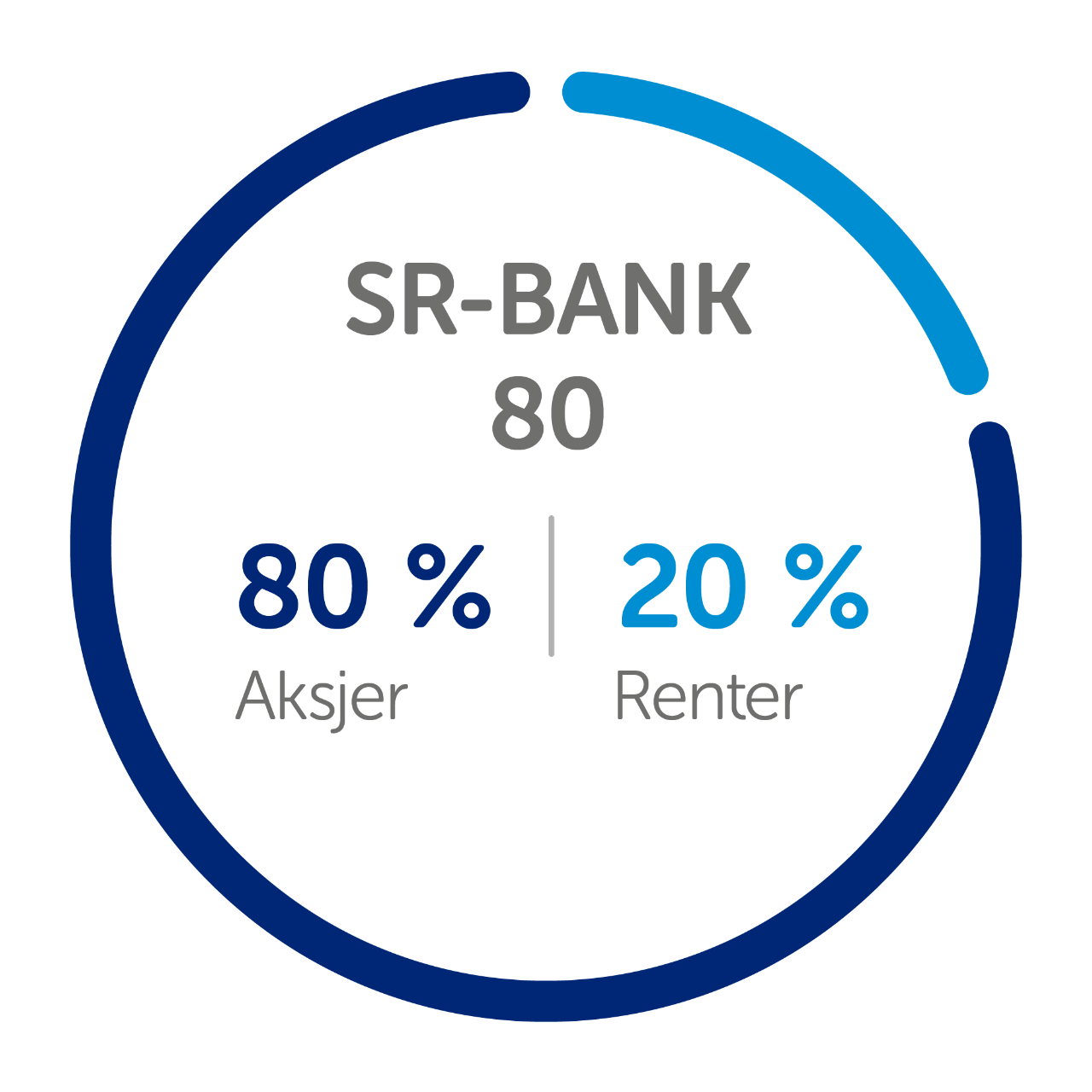 kakediagram fond sr-bank 80